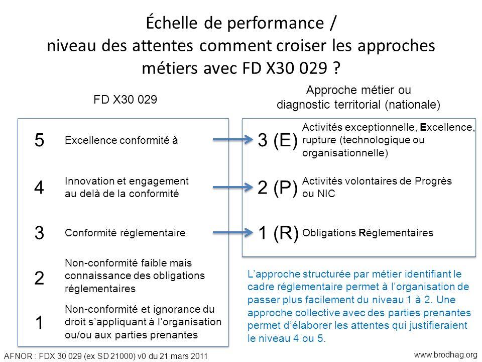 Échelle de performance / niveau des attentes comment croiser les approches métiers avec FD X30 029 ? 5 4 3 2 1 3 (E) 2 (P) 1 (R) Obligations Réglement