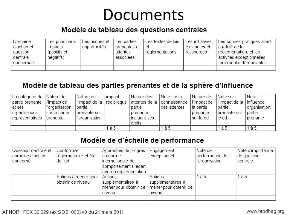 Documents Domaine daction et question centrale concernée Les principaux impacts (positifs et négatifs) Les risques et opportunités Les parties prenant