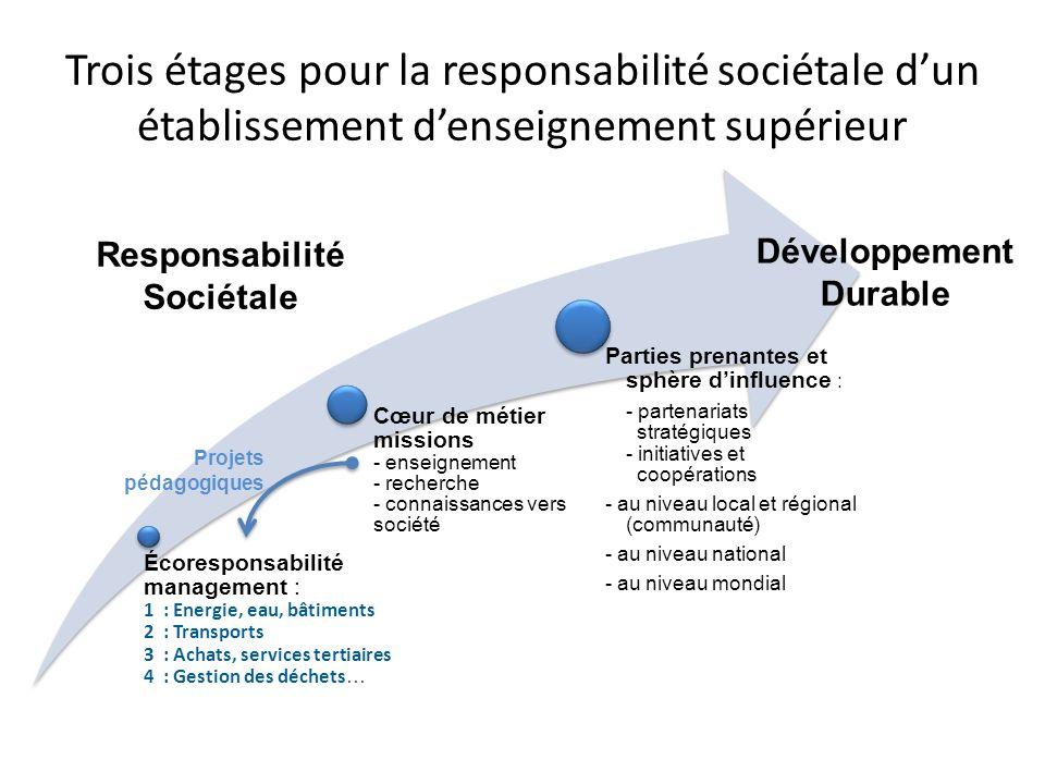 Trois étages pour la responsabilité sociétale dun établissement denseignement supérieur Développement Durable Responsabilité Sociétale Projets pédagog