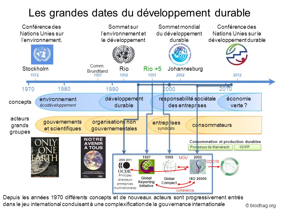 Conférence des Nations Unies sur lenvironnement, environnement écodéveloppement gouvernements et scientifiques 1972 Stockholm concepts acteurs grands