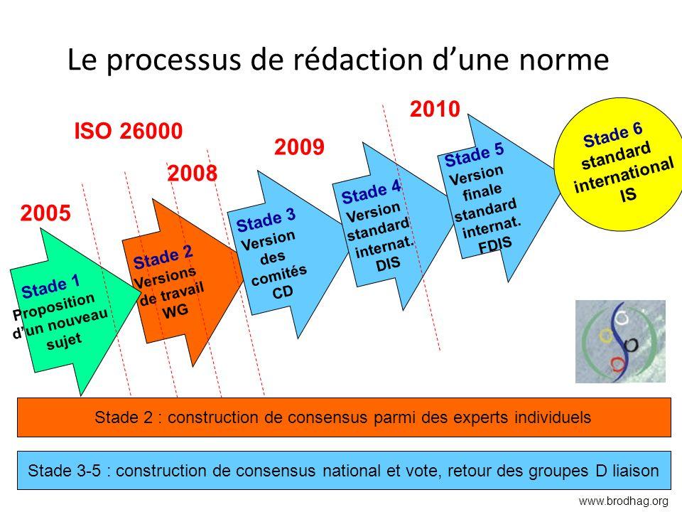 Le processus de rédaction dune norme Stade 2 Versions de travail WG Stade 3 Version des comités CD Stade 4 Version standard internat. DIS Stade 5 Vers