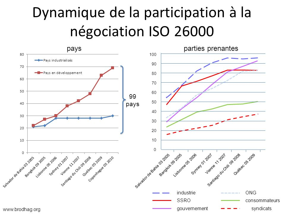 Dynamique de la participation à la négociation ISO 26000 99 pays industrie SSRO gouvernement ONG consommateurs syndicats 100 90 80 70 60 50 40 30 20 1
