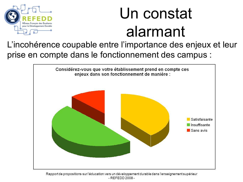 Un constat alarmant Rapport de propositions sur léducation vers un développement durable dans lenseignement supérieur - REFEDD 2008 - Lincohérence coupable entre limportance des enjeux et leur prise en compte dans le fonctionnement des campus :