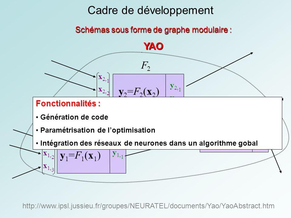 Cadre de développement Schémas sous forme de graphe modulaire : YAO http://www.ipsl.jussieu.fr/groupes/NEURATEL/documents/Yao/YaoAbstract.htm x 2, 1 x 2, 2 x 2, 3 x 1, 1 x 1, 2 x 1, 3 x 3, 1 x 3, 2 y 2 =F 2 (x 2 ) y 2, 1 y 2, 2 F2F2 y3=F3(x3)y3=F3(x3) y 3, 1 y 3, 2 F3F3 y1=F1(x1)y1=F1(x1) y 1, 1 F1F1 Fonctionnalités : Génération de code Paramétrisation de loptimisation Intégration des réseaux de neurones dans un algorithme gobal