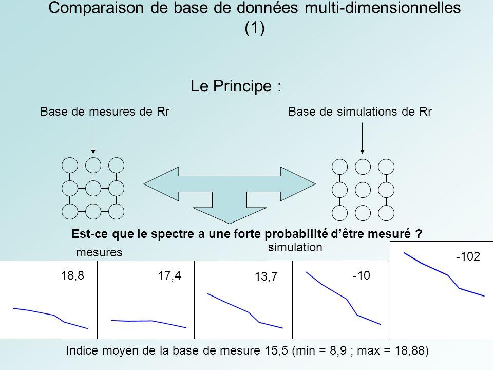 Comparaison de base de données multi-dimensionnelles (1) Base de mesures de Rr Le Principe : Base de simulations de Rr Est-ce que le spectre a une forte probabilité dêtre mesuré .