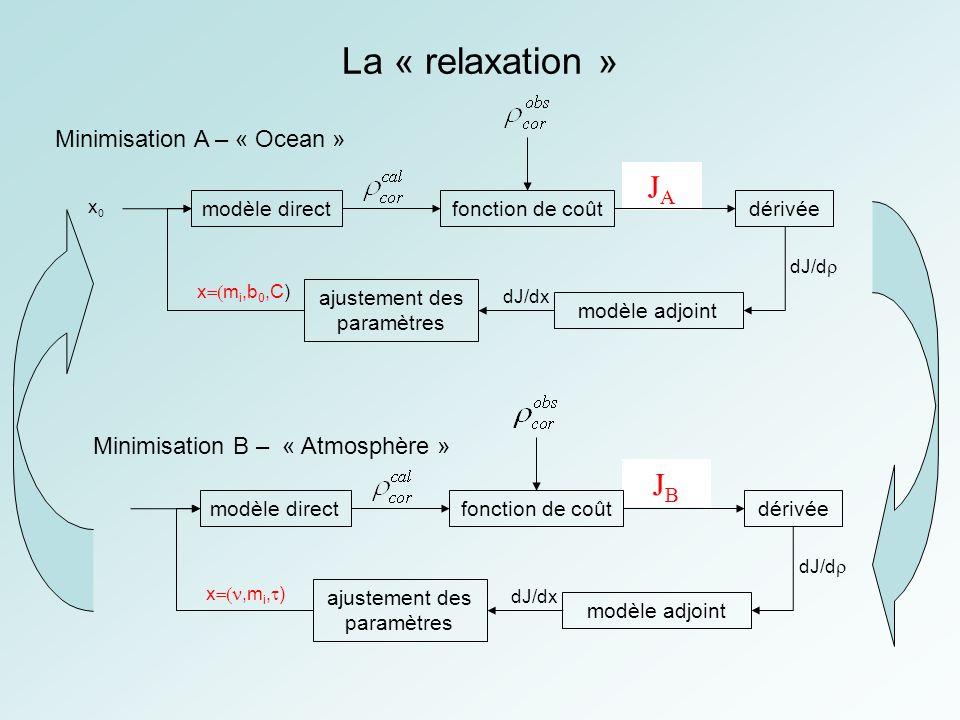 La « relaxation » JBJB JAJA x,m i, ) modèle directfonction de coûtdérivée modèle adjoint ajustement des paramètres dJ/dx dJ/d modèle directfonction de