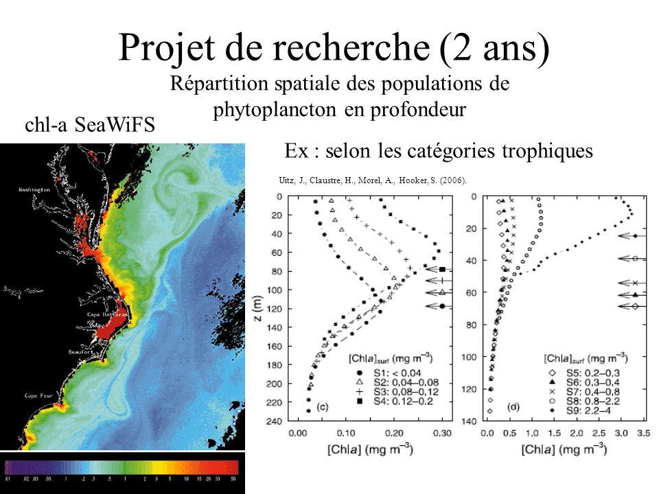 Projet de recherche (2 ans) Répartition spatiale des populations de phytoplancton en profondeur chl-a SeaWiFS Uitz, J., Claustre, H., Morel, A., Hooke