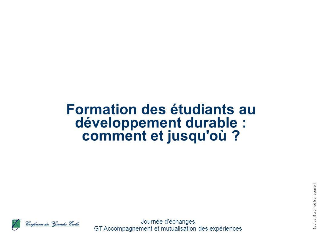 Source : Euromed Management Journée déchanges GT Accompagnement et mutualisation des expériences Formation des étudiants au développement durable : comment et jusqu où