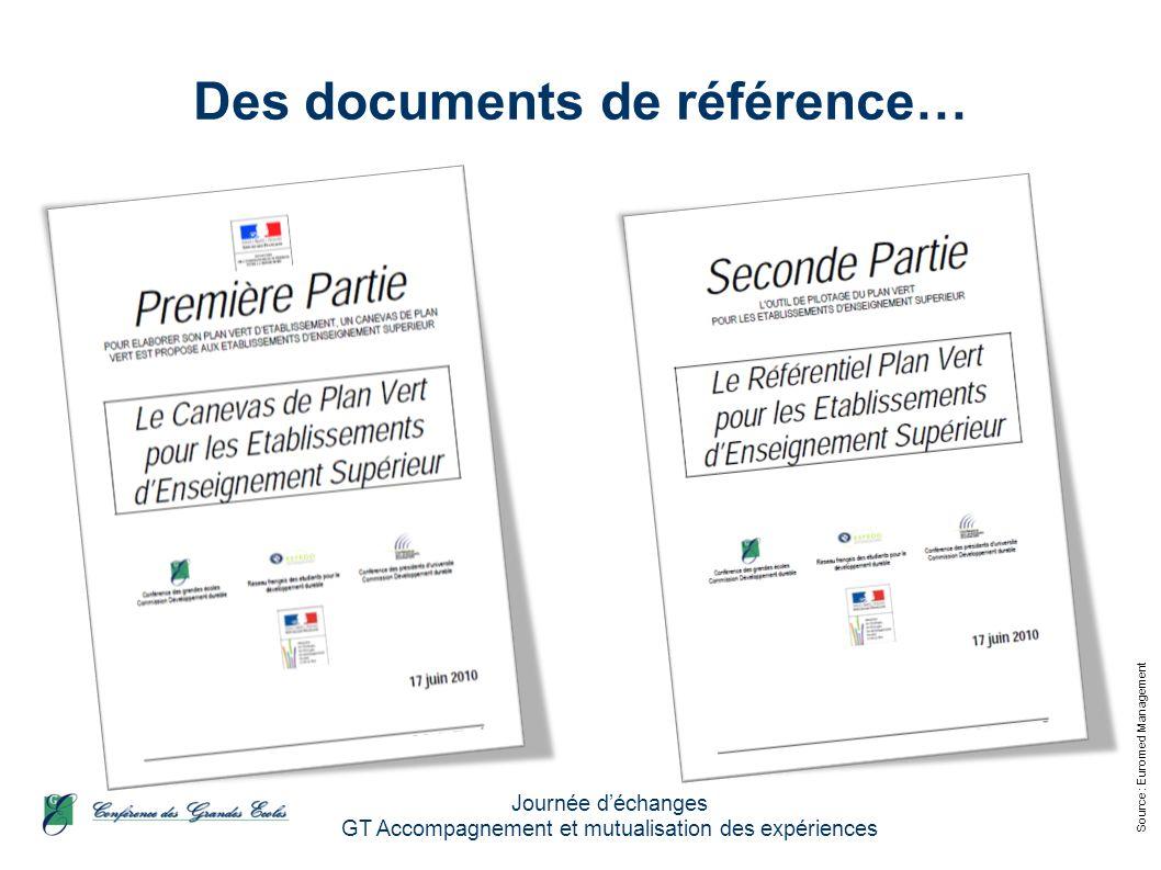 Source : Euromed Management Journée déchanges GT Accompagnement et mutualisation des expériences Avec des objectifs chiffrés !!.