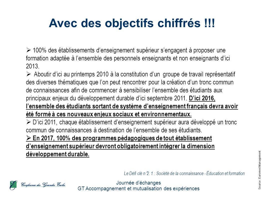 Source : Euromed Management Journée déchanges GT Accompagnement et mutualisation des expériences Avec des objectifs chiffrés !!! 100% des établissemen