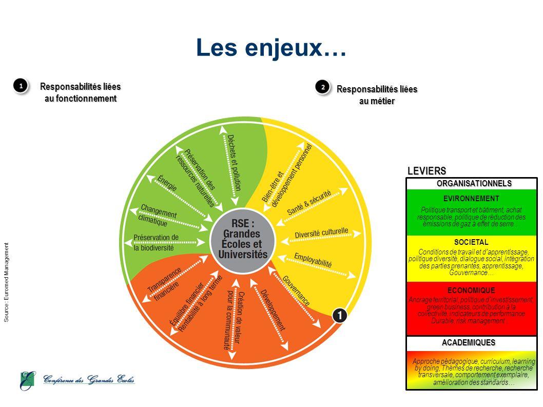 Les enjeux… Source : Euromed Management LEVIERS 15/12/2010 Page 7 ACADEMIQUESORGANISATIONNELS EVIRONNEMENT Politique transport et bâtiment, achat resp