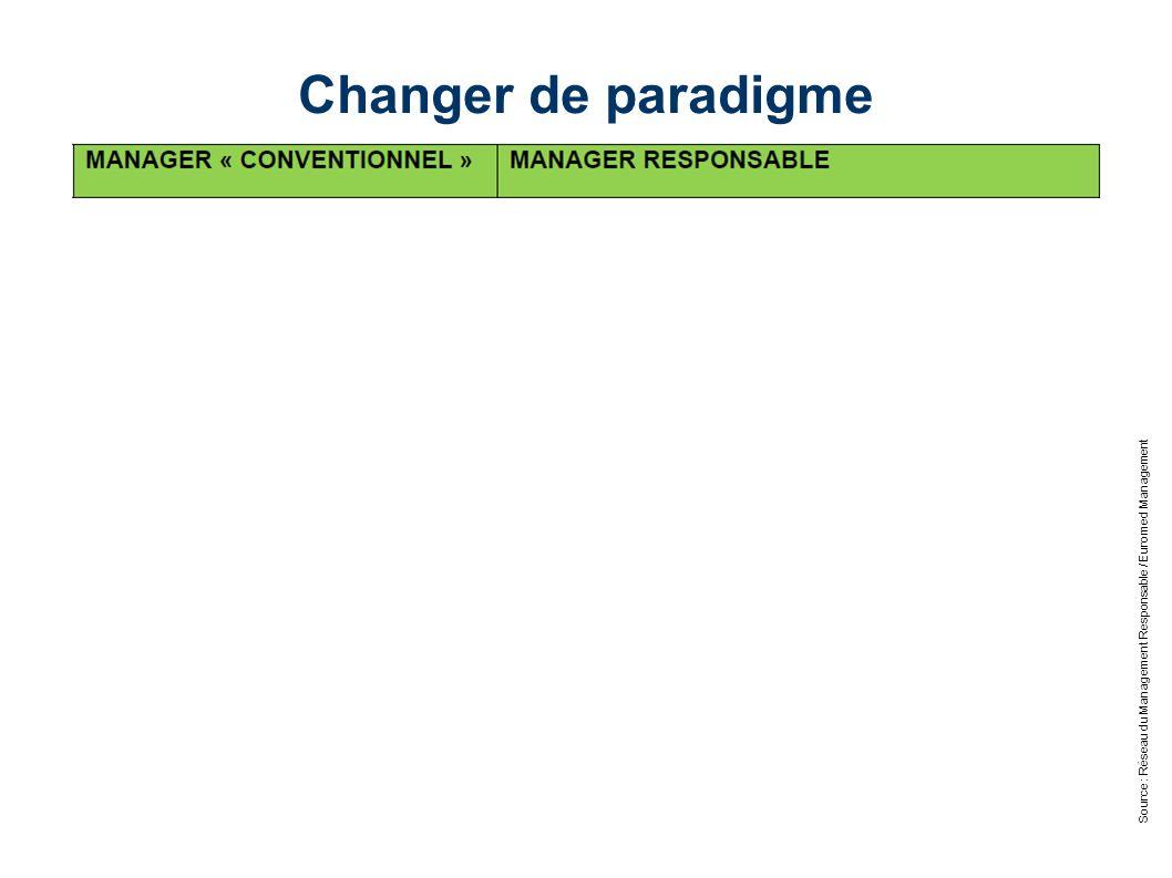 Source : Réseau du Management Responsable / Euromed Management Changer de paradigme