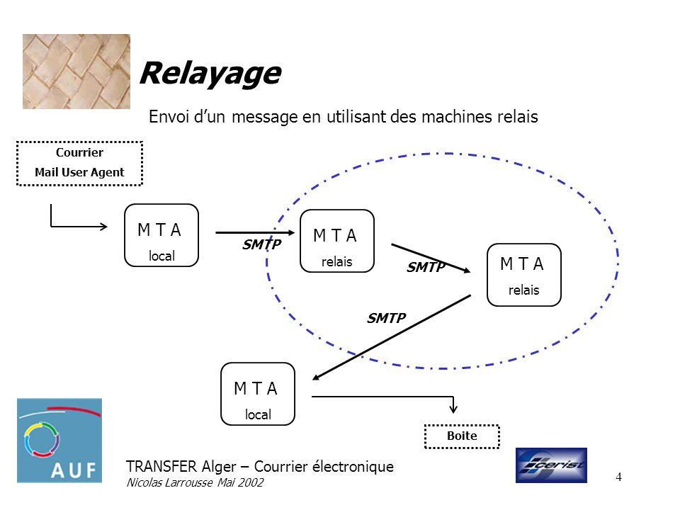 TRANSFER Alger – Courrier électronique Nicolas Larrousse Mai 2002 5 Queue de messagerie Contact de la machine Test dexistence du destinataire Distribution Echec du contact de la machine ou du test du destinataire.