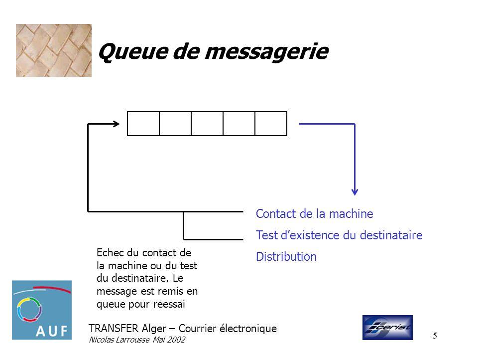 TRANSFER Alger – Courrier électronique Nicolas Larrousse Mai 2002 5 Queue de messagerie Contact de la machine Test dexistence du destinataire Distribu