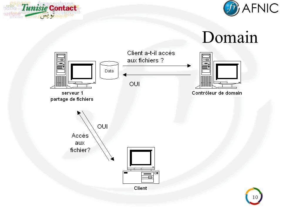 10 Domain
