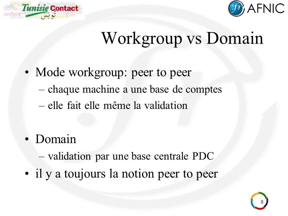 8 Workgroup vs Domain Mode workgroup: peer to peer –chaque machine a une base de comptes –elle fait elle même la validation Domain –validation par une