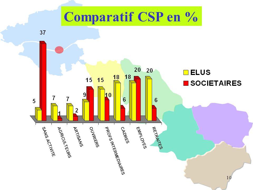 10 Comparatif CSP en %