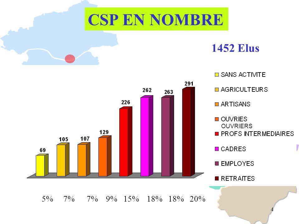 4 CSP EN NOMBRE 1452 Elus OUVRIERS 5% 7% 7% 9% 15% 18% 18% 20%