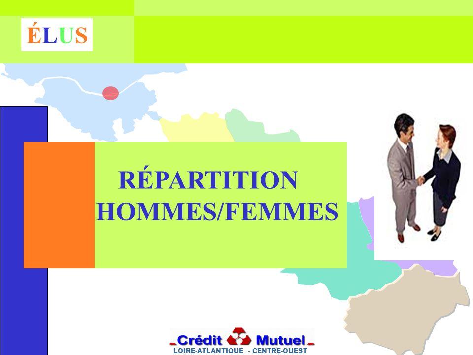 LOIRE-ATLANTIQUE - CENTRE-OUEST ÉLUSÉLUS RÉPARTITION HOMMES/FEMMES
