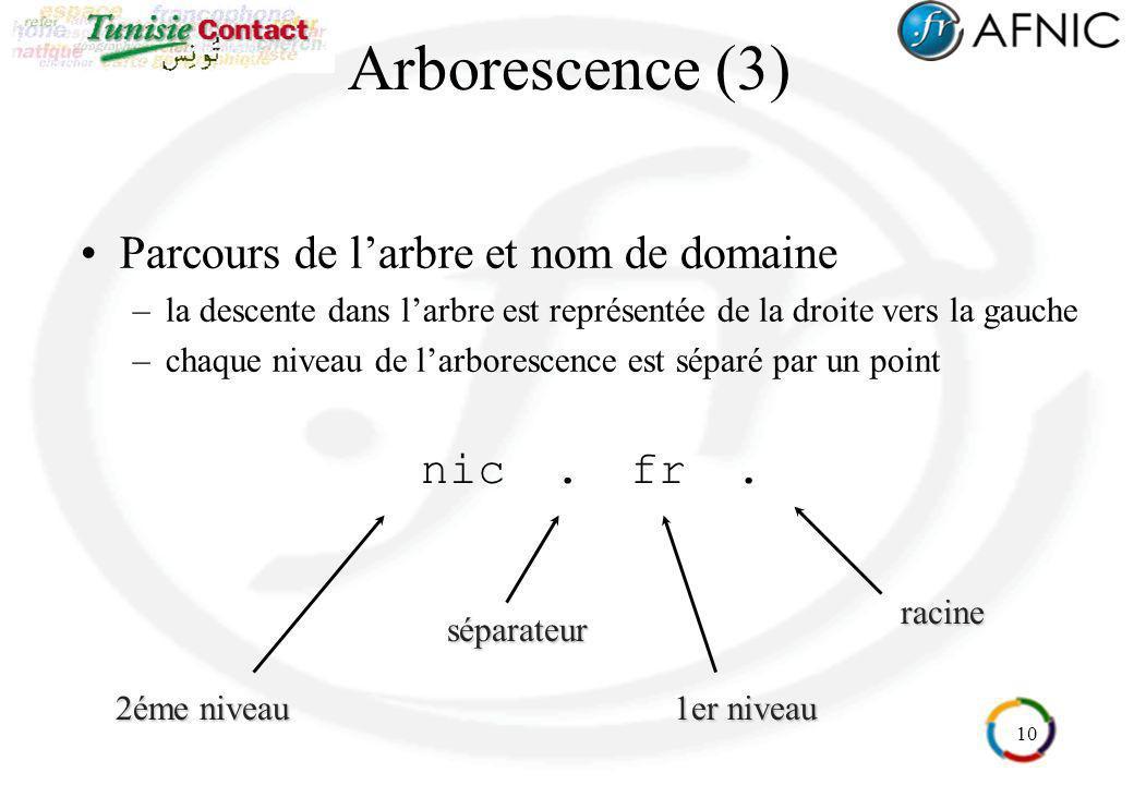 10 Arborescence (3) Parcours de larbre et nom de domaine –la descente dans larbre est représentée de la droite vers la gauche –chaque niveau de larbor