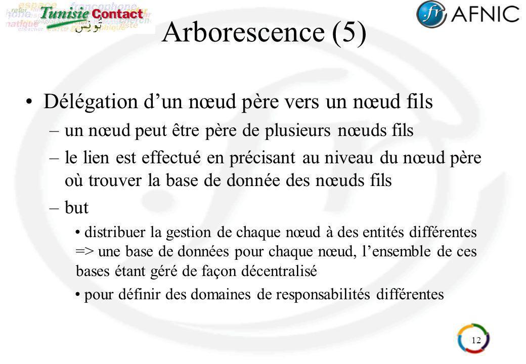 12 Arborescence (5) Délégation dun nœud père vers un nœud fils –un nœud peut être père de plusieurs nœuds fils –le lien est effectué en précisant au n