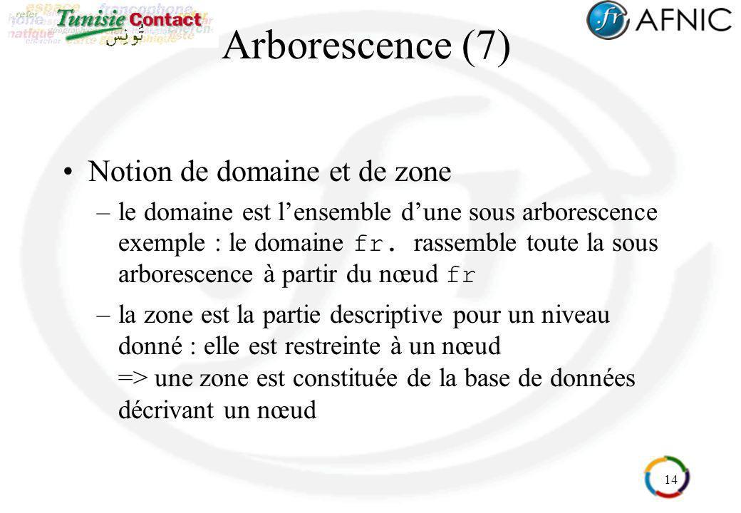 14 Arborescence (7) Notion de domaine et de zone –le domaine est lensemble dune sous arborescence exemple : le domaine fr. rassemble toute la sous arb