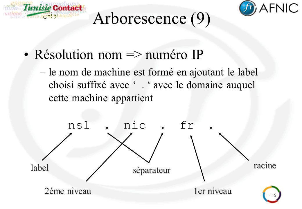 16 Arborescence (9) Résolution nom => numéro IP –le nom de machine est formé en ajoutant le label choisi suffixé avec. avec le domaine auquel cette ma