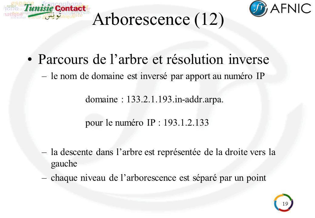 19 Arborescence (12) Parcours de larbre et résolution inverse –le nom de domaine est inversé par apport au numéro IP domaine : 133.2.1.193.in-addr.arp