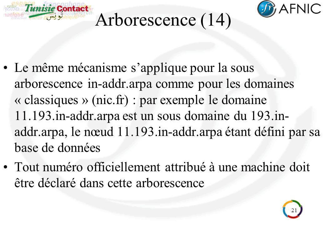 21 Arborescence (14) Le même mécanisme sapplique pour la sous arborescence in-addr.arpa comme pour les domaines « classiques » (nic.fr) : par exemple