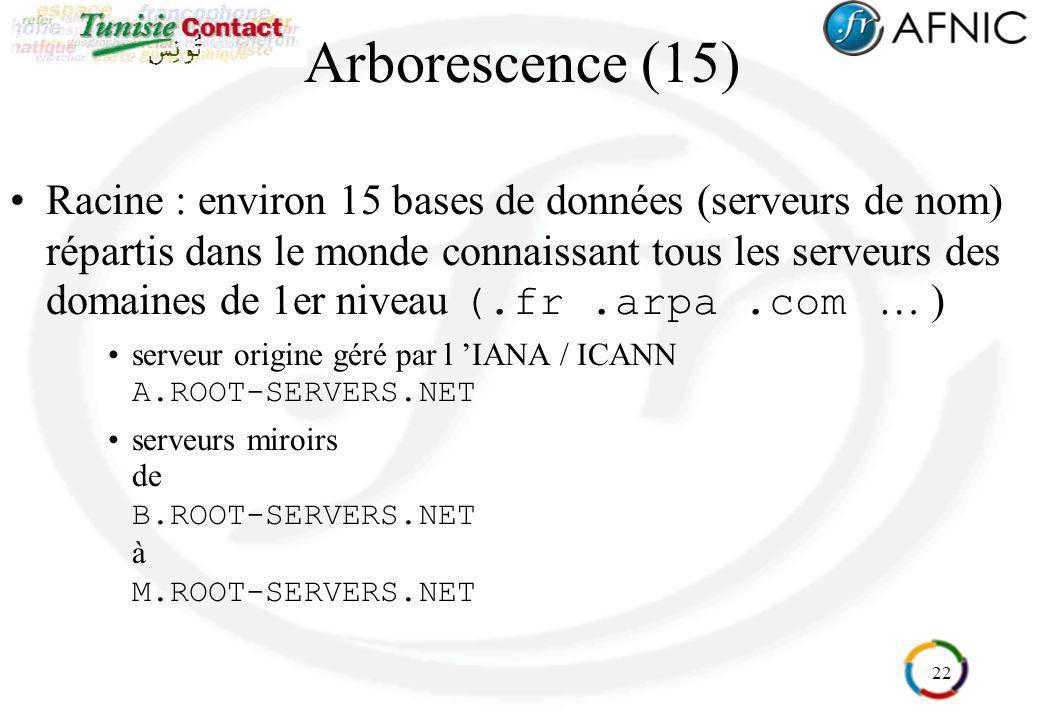 22 Arborescence (15) Racine : environ 15 bases de données (serveurs de nom) répartis dans le monde connaissant tous les serveurs des domaines de 1er n