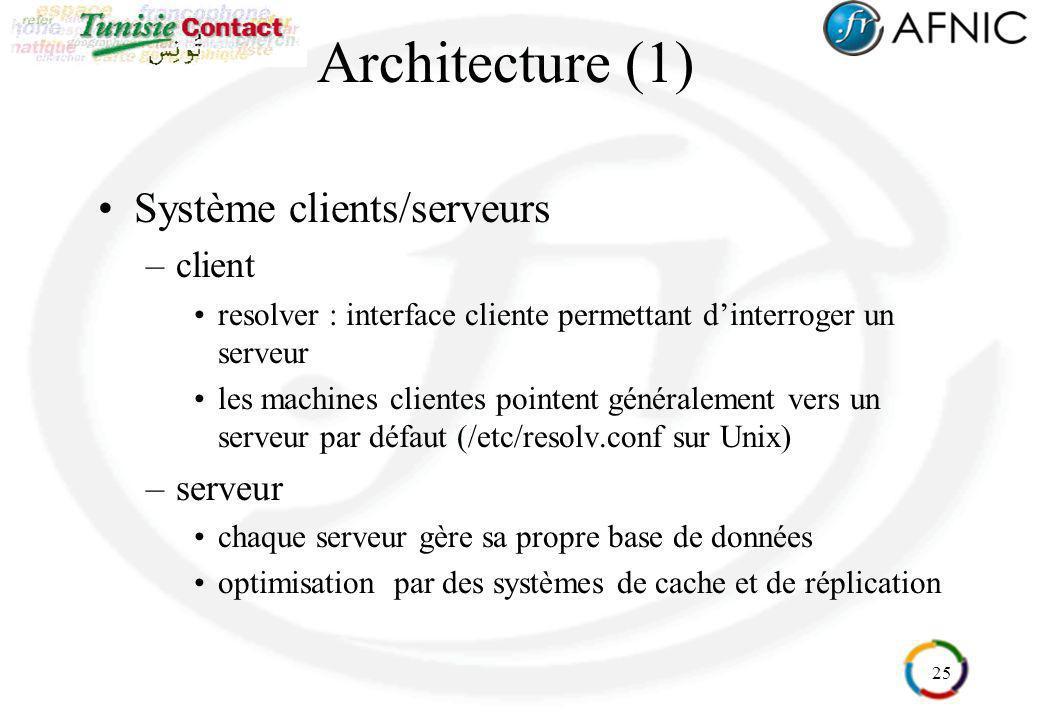 25 Architecture (1) Système clients/serveurs –client resolver : interface cliente permettant dinterroger un serveur les machines clientes pointent gén