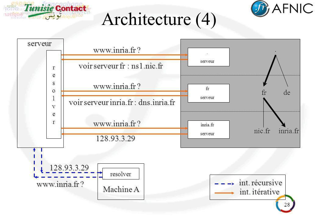28.serveur www.inria.fr ? Architecture (4)resolver Machine A serveurresolver int. récursive www.inria.fr ? 128.93.3.29 frde. voir serveur fr : ns1.nic