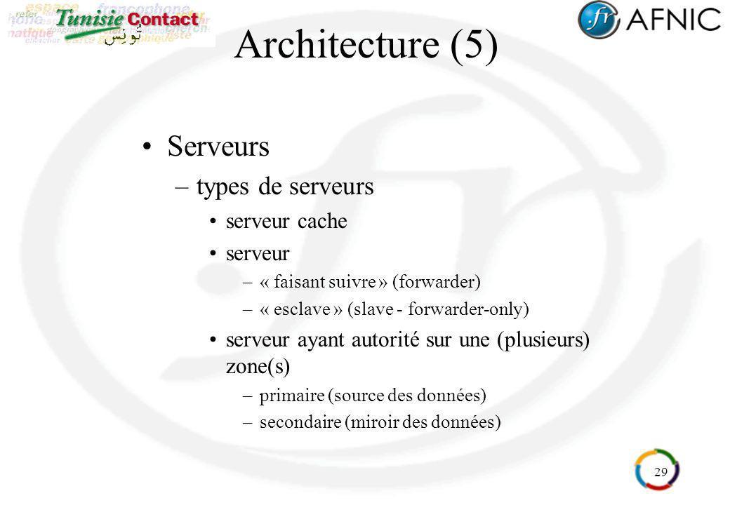29 Architecture (5) Serveurs –types de serveurs serveur cache serveur –« faisant suivre » (forwarder) –« esclave » (slave - forwarder-only) serveur ay