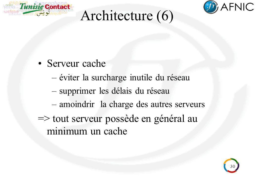 30 Architecture (6) Serveur cache –éviter la surcharge inutile du réseau –supprimer les délais du réseau –amoindrir la charge des autres serveurs => t