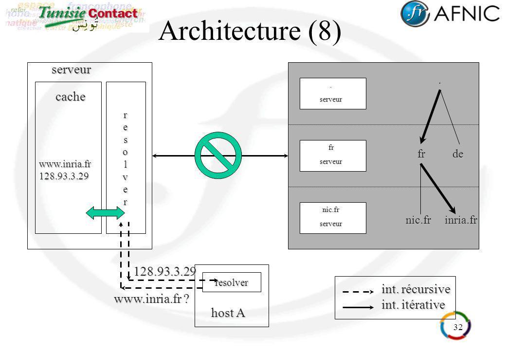 32 Architecture (8)serveurresolver frde nic.frinria.fr..serveur frserveur nic.frserveur int. récursive int. itérative resolver host A www.inria.fr ? 1