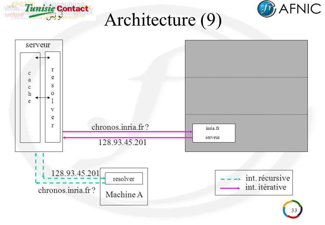 33 Architecture (9)resolver Machine A serveurresolver cache int. itérative inria.frserveur chronos.inria.fr ? inria.frserveur128.93.45.201 int. récurs