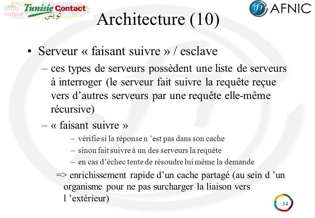 34 Architecture (10) Serveur « faisant suivre » / esclave –ces types de serveurs possèdent une liste de serveurs à interroger (le serveur fait suivre