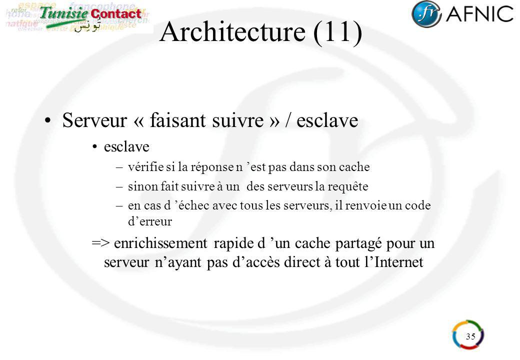 35 Architecture (11) Serveur « faisant suivre » / esclave esclave –vérifie si la réponse n est pas dans son cache –sinon fait suivre à un des serveurs