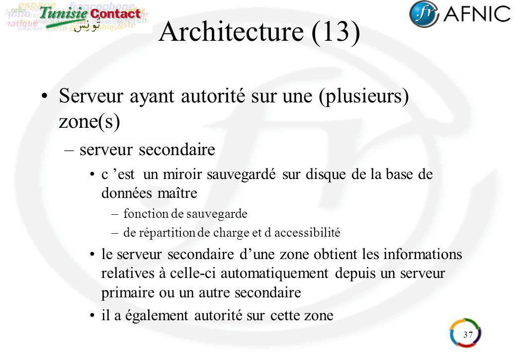 37 Architecture (13) Serveur ayant autorité sur une (plusieurs) zone(s) –serveur secondaire c est un miroir sauvegardé sur disque de la base de donnée