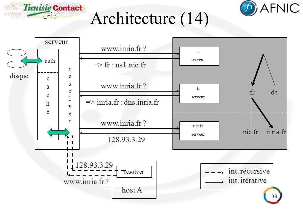 38 cacheserveurresolver Architecture (14)frde nic.frinria.fr..serveur frserveur nic.frserveur int. récursive int. itérative resolver host A www.inria.