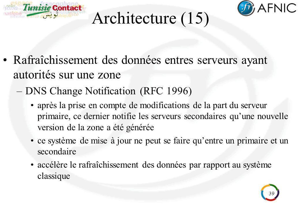 39 Architecture (15) Rafraîchissement des données entres serveurs ayant autorités sur une zone –DNS Change Notification (RFC 1996) après la prise en c