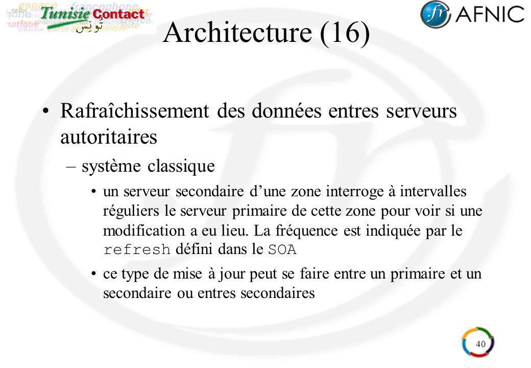 40 Architecture (16) Rafraîchissement des données entres serveurs autoritaires –système classique un serveur secondaire dune zone interroge à interval