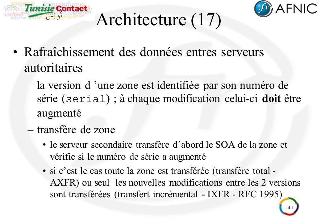 41 Architecture (17) Rafraîchissement des données entres serveurs autoritaires –la version d une zone est identifiée par son numéro de série ( serial