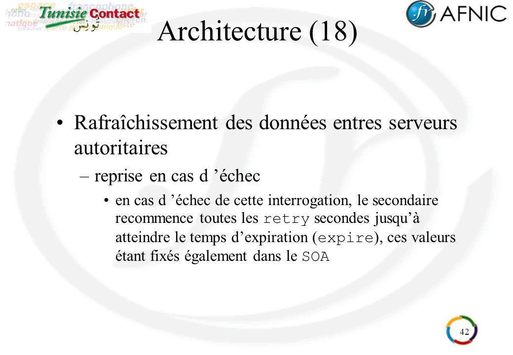 42 Architecture (18) Rafraîchissement des données entres serveurs autoritaires –reprise en cas d échec en cas d échec de cette interrogation, le secon