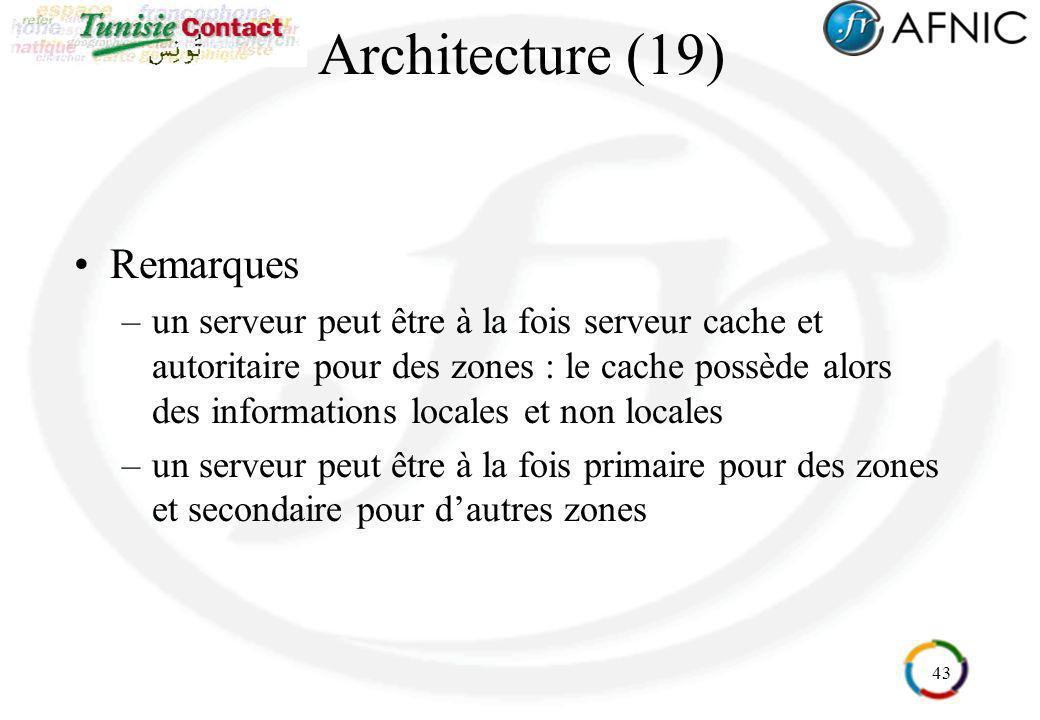 43 Architecture (19) Remarques –un serveur peut être à la fois serveur cache et autoritaire pour des zones : le cache possède alors des informations l