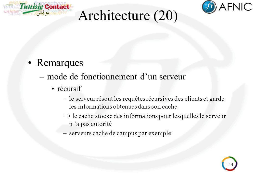 44 Architecture (20) Remarques –mode de fonctionnement dun serveur récursif –le serveur résout les requêtes récursives des clients et garde les inform