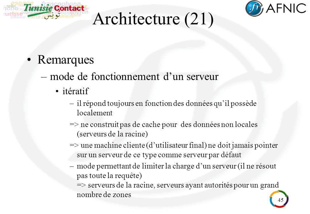 45 Architecture (21) Remarques –mode de fonctionnement dun serveur itératif –il répond toujours en fonction des données quil possède localement => ne