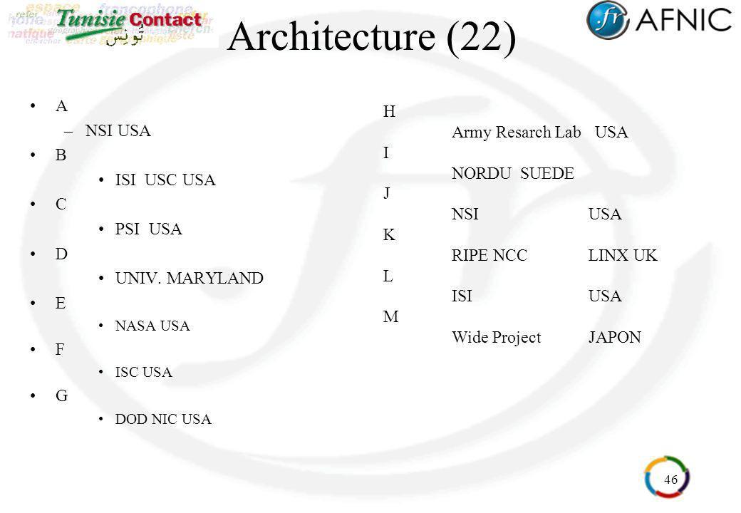 46 Architecture (22) A –NSI USA B ISI USC USA C PSI USA D UNIV. MARYLAND E NASA USA F ISC USA G DOD NIC USA H Army Resarch Lab USA I NORDUSUEDE J NSIU