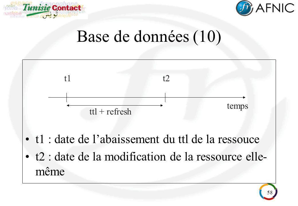 58 Base de données (10) t1 : date de labaissement du ttl de la ressouce t2 : date de la modification de la ressource elle- même temps t1t2 ttl + refre