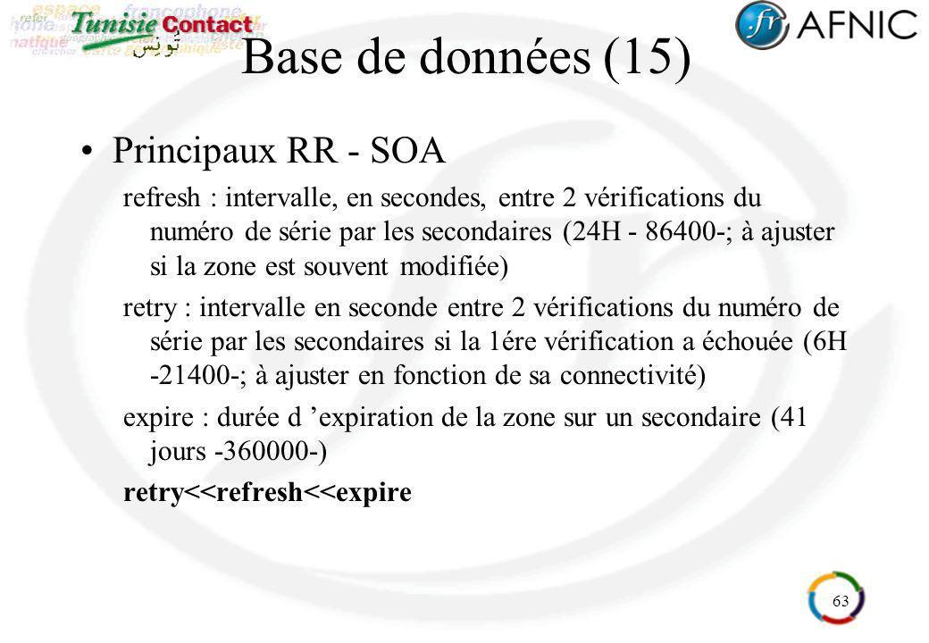 63 Base de données (15) Principaux RR - SOA refresh : intervalle, en secondes, entre 2 vérifications du numéro de série par les secondaires (24H - 864